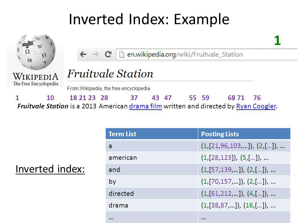 Inverted Index: Example Term ListPosting Lists a(1,[21,96,103,…]), (2,[…]), … american(1,[28,123]), (5,[…]), … and(1,[57,139,…]), (2,[…]), … by(1,[70,157,…]), (2,[…]), … directed(1,[61,212,…]), (4,[…]), … drama(1,[38,87,…]), (16,[…]), … …… Inverted index: 1 Fruitvale Station is a 2013 American drama film written and directed by Ryan Coogler.drama filmRyan Coogler 1 10 18 21 23 28 37 43 47 55 59 68 71 76