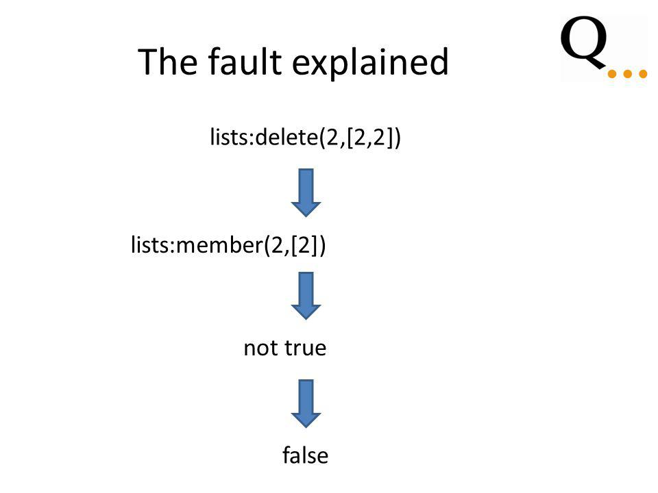 The fault explained lists:delete(2,[2,2]) [2]lists:member(2,[2]) true not true false