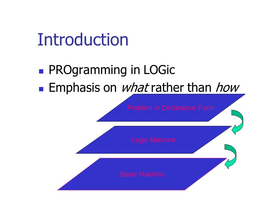 Introduction PROgramming in LOGic Emphasis on what rather than how Basic Machine Logic Machine Problem in Declarative Form