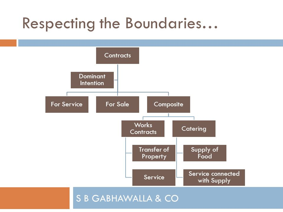 S B GABHAWALLA & CO Respecting the Boundaries… Contracts For ServiceFor SaleComposite Works Contracts Transfer of Property Service Catering Supply of Food Service connected with Supply Dominant Intention