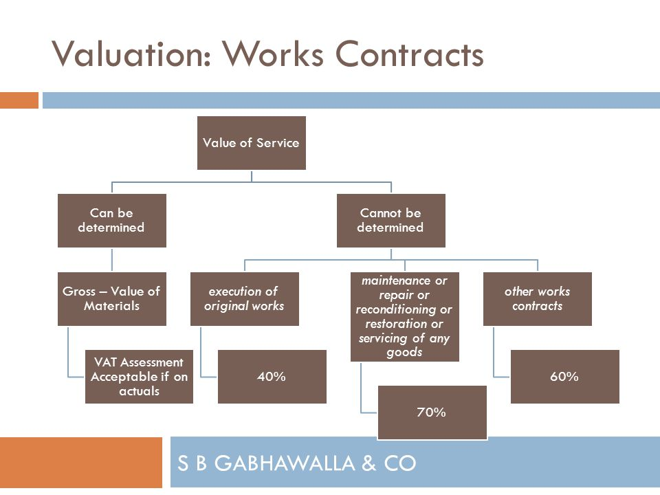 S B GABHAWALLA & CO Valuation: Works Contracts Value of Service Can be determined Gross – Value of Materials VAT Assessment Acceptable if on actuals Cannot be determined execution of original works 40% maintenance or repair or reconditioning or restoration or servicing of any goods 70% other works contracts 60%