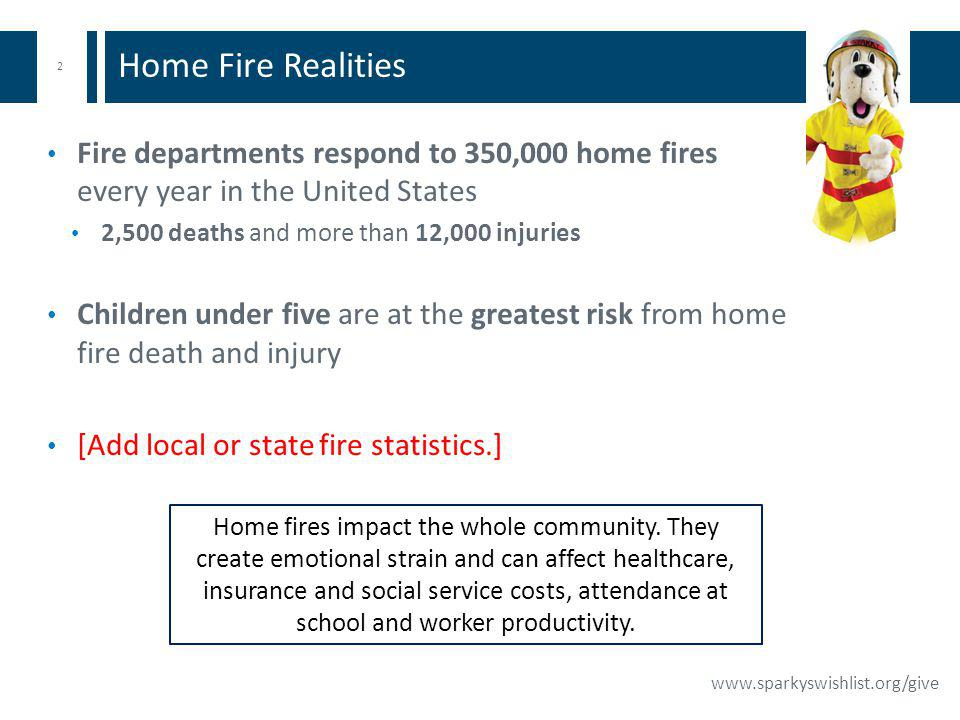 2 www.sparkyswishlist.org/give Fire departments respond to 350,000 home fires every year in the United States 2,500 deaths and more than 12,000 injuries Children under five are at the greatest risk from home fire death and injury [Add local or state fire statistics.] Home Fire Realities Home fires impact the whole community.