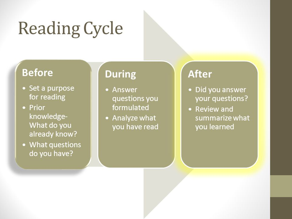 Reading Cycle Before Set a purpose for reading Prior knowledge- What do you already know.