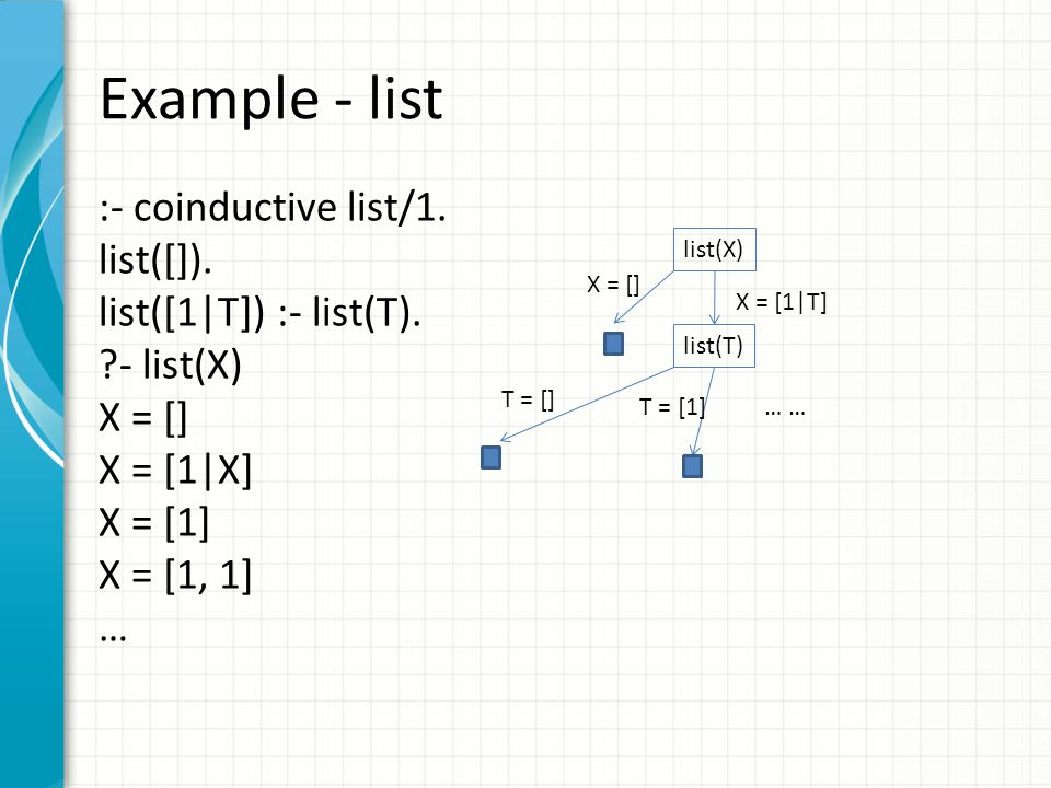 Example - list :- coinductive list/1. list([]). list([1|T]) :- list(T).