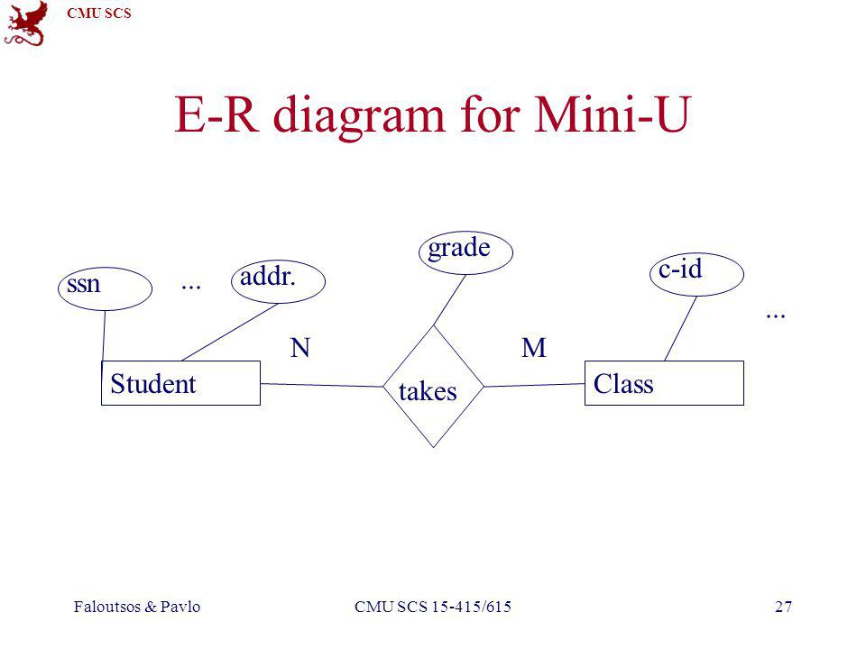 CMU SCS Faloutsos & PavloCMU SCS 15-415/61527 E-R diagram for Mini-U StudentClass ssn addr.