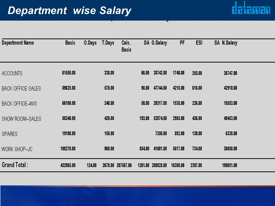 Department wise Salary