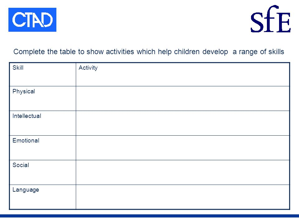 Complete the table to show activities which help children develop a range of skills SkillActivity Physical Intellectual Emotional Social Language