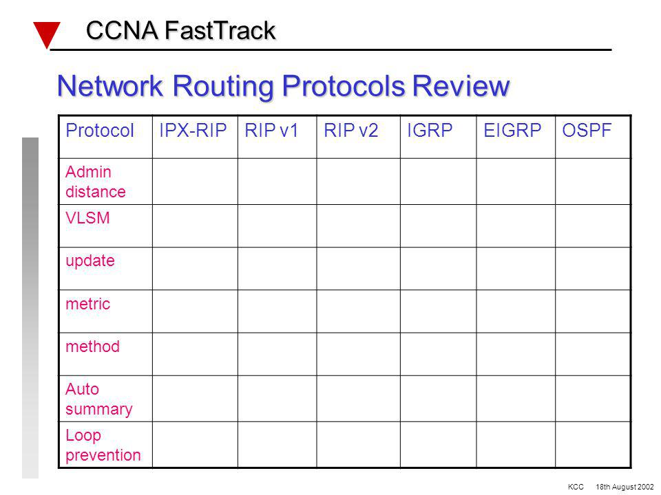 Network Protocols Reminder FTP DATAFTP HEADER TCP DATATCP HEADER IP DATAIP HEADER DATAFRAME HEADER DATA SIGNALPreamble FRAME PACKET SEGMENT PORT # 21 = FTP content PROTOCOL #6 = TCP content TYPE #0800 = IP content CCNA FastTrack CCNA FastTrack KCC 18th August 2002