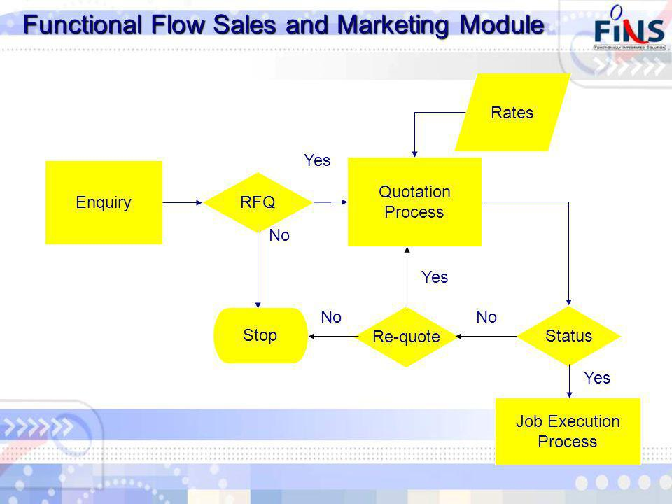 Functional Flow Sales and Marketing Module Enquiry RFQ Quotation Process Yes Stop No Rates Status Job Execution Process Yes No Re-quote No Yes