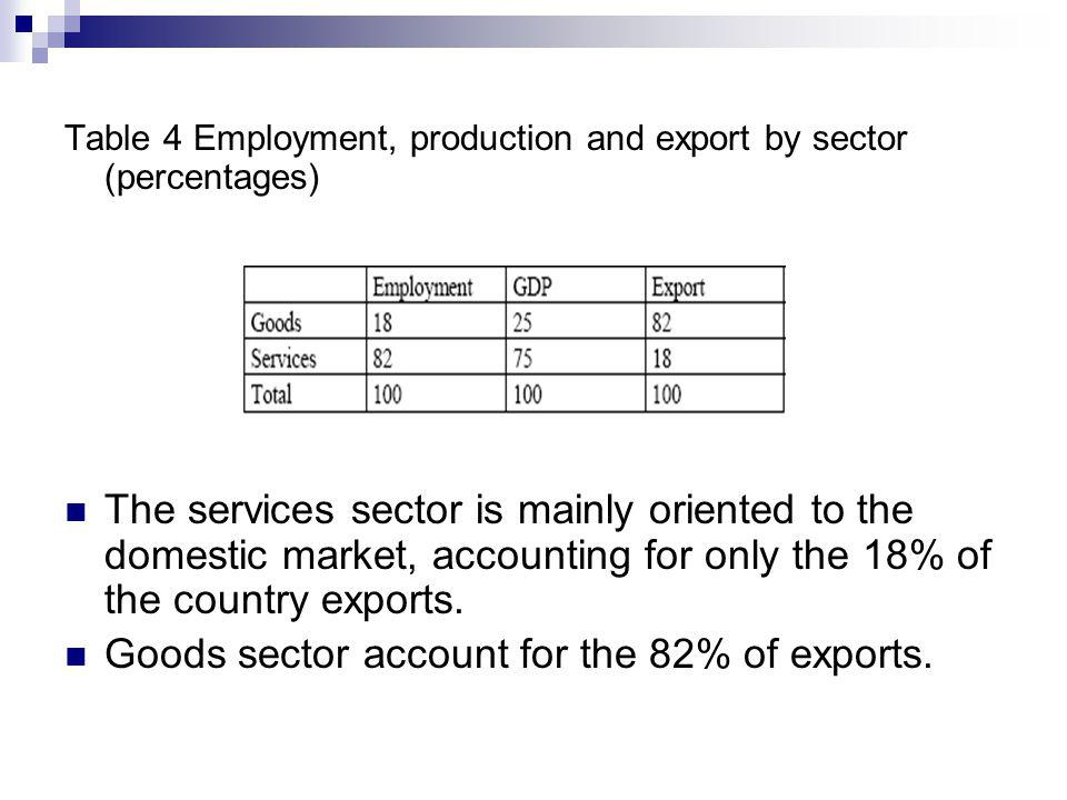 Table 4 Employment, production and export by sector (percentages) The services sector is mainly oriented to the domestic market, accounting for only the 18% of the country exports.