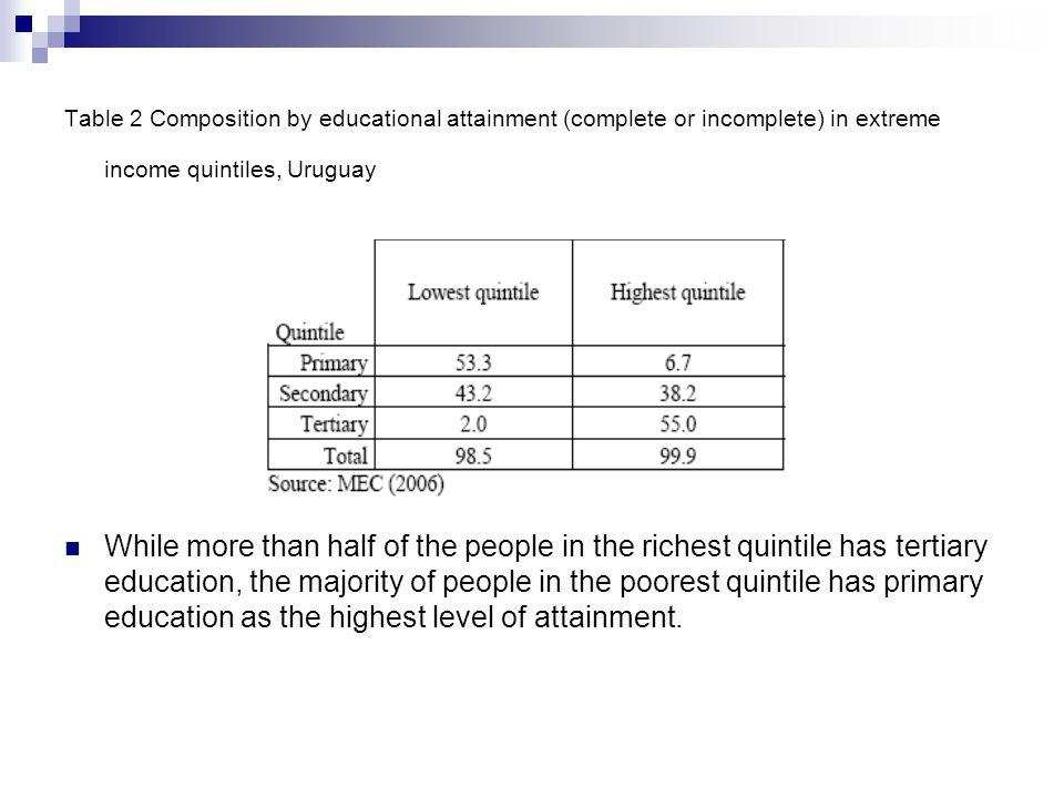 Table 2 Composition by educational attainment (complete or incomplete) in extreme income quintiles, Uruguay While more than half of the people in the richest quintile has tertiary education, the majority of people in the poorest quintile has primary education as the highest level of attainment.