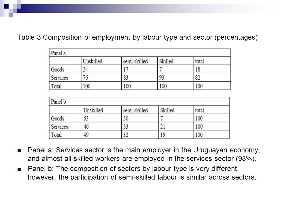Table 3 Composition of employment by labour type and sector (percentages) Panel a: Services sector is the main employer in the Uruguayan economy, and almost all skilled workers are employed in the services sector (93%).