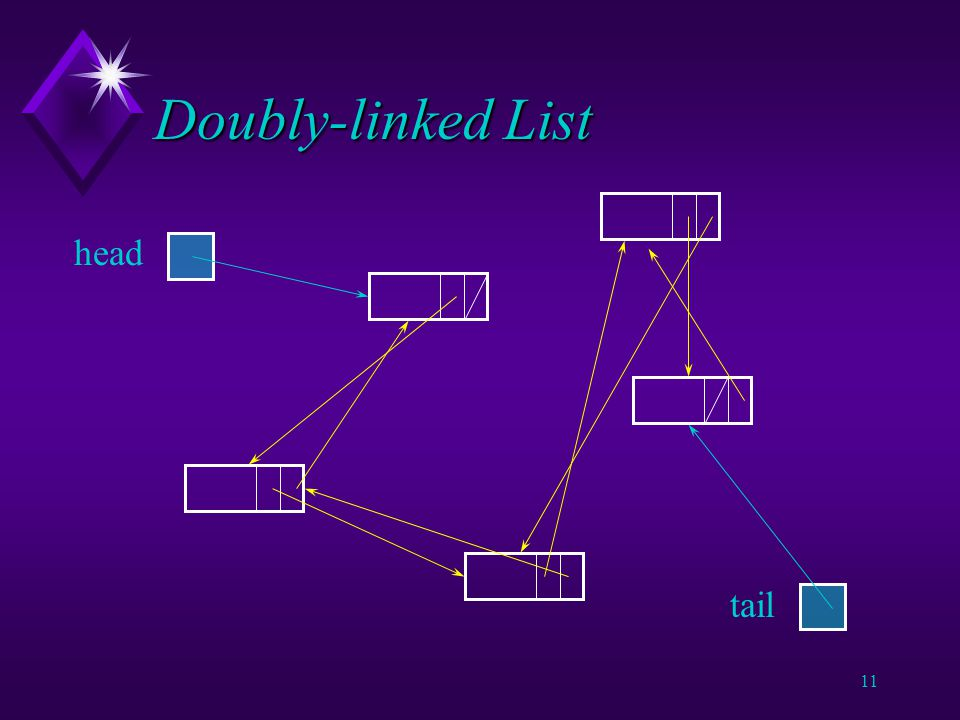 10 Doubly-linked Lists u A list without a preferred direction.