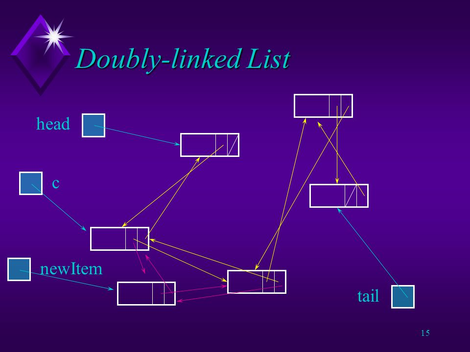 14 Doubly-linked List ListElement newItem = new ListElement(new Integer(4)) ; ListElement c = head ; while ((c.next != null) && !c.next.datum.lessThan(newItem)) { c = c.nextElement ; } newItem.nextElement = c.nextElement ; newItem.previousElement = c ; c.nextElement.previousElement = newItem ; c.nextElement = newItem ; Spot the deliberate mistake.