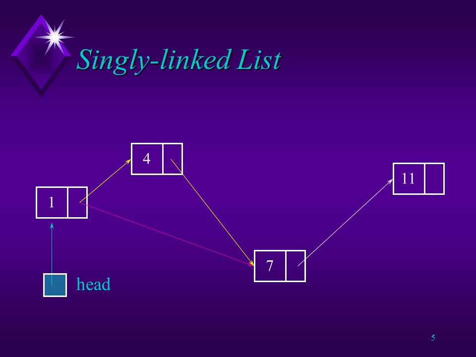 4 Singly-linked List 11741 head