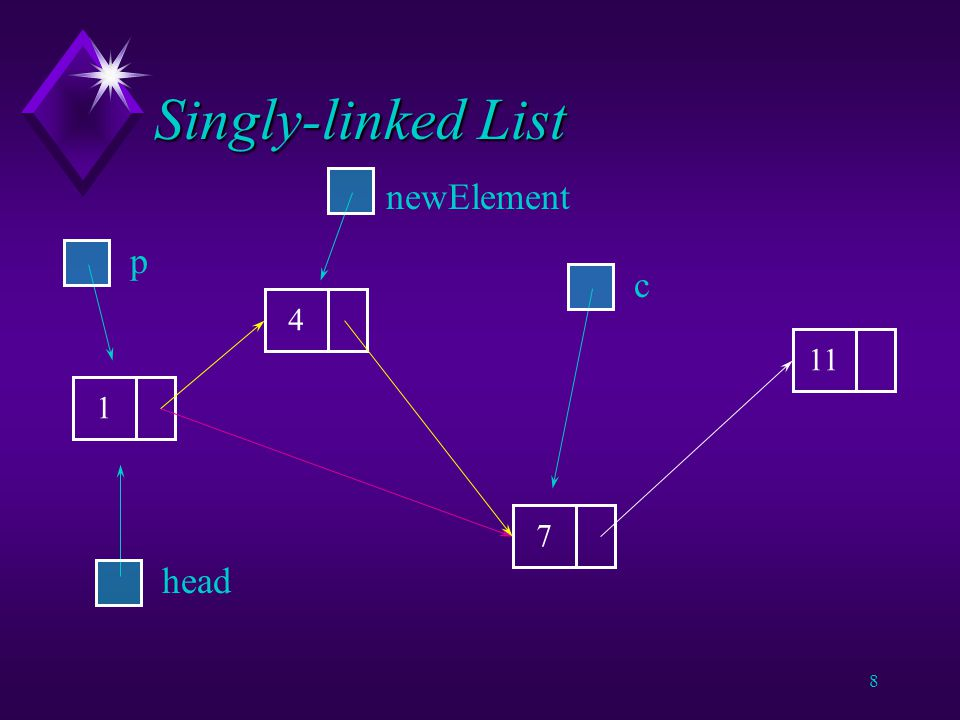 7 Singly-linked List ListElement newItem = new ListElement(new Integer(4)) ; ListElement p = null ; ListElement c = head ; while ((c != null) && !c.datum.lessThan(newItem)) { p = c ; c = c.nextElement ; } newItem.nextElement = c ; p.nextElement = newItem ;