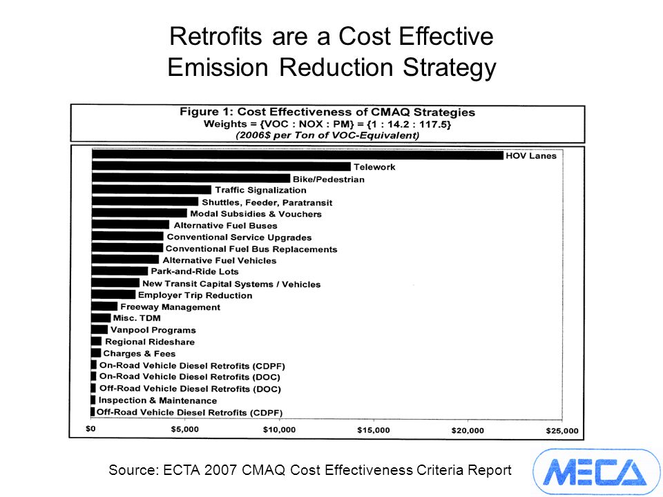 Retrofits are a Cost Effective Emission Reduction Strategy Source: ECTA 2007 CMAQ Cost Effectiveness Criteria Report