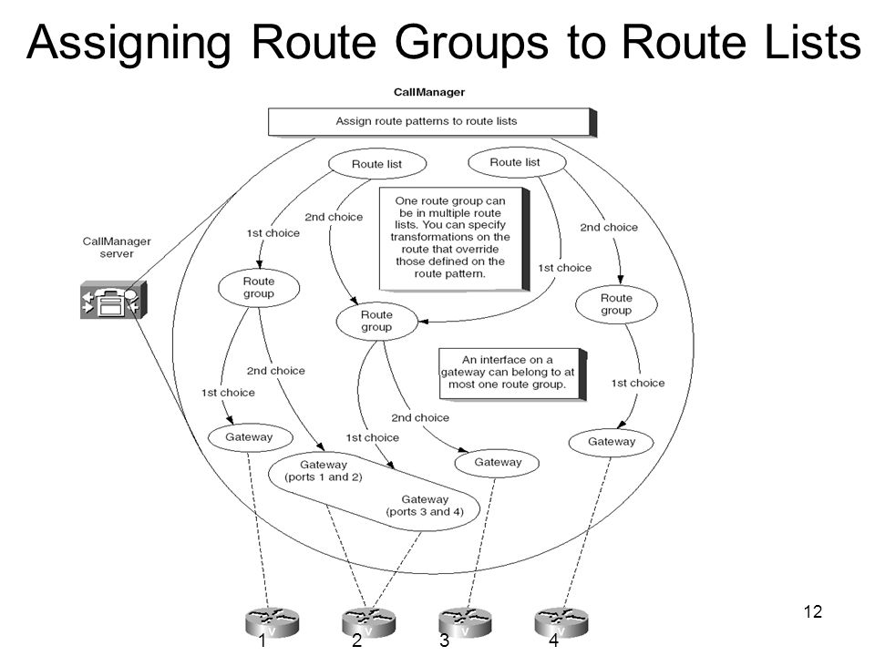 12 Assigning Route Groups to Route Lists 1234