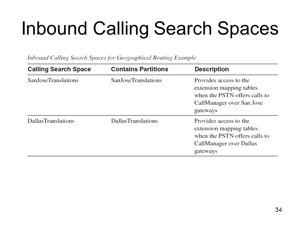 34 Inbound Calling Search Spaces
