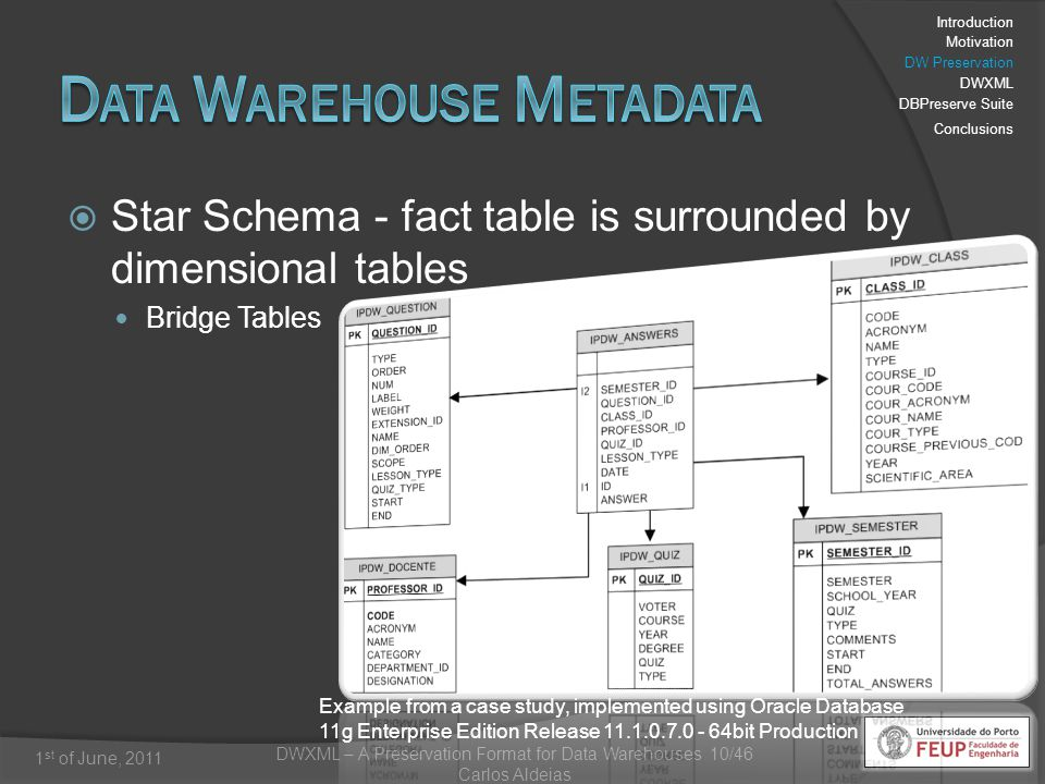 DWXML – A Preservation Format for Data Warehouses 10/46 Carlos Aldeias 1 st of June, 2011 Star Schema - fact table is surrounded by dimensional tables Bridge Tables Example from a case study, implemented using Oracle Database 11g Enterprise Edition Release 11.1.0.7.0 - 64bit Production Introduction Motivation DW Preservation DWXML DBPreserve Suite Conclusions