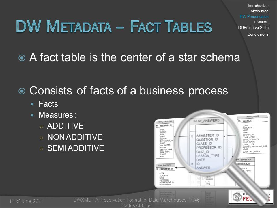 DWXML – A Preservation Format for Data Warehouses 11/46 Carlos Aldeias 1 st of June, 2011 A fact table is the center of a star schema Consists of facts of a business process Facts Measures : ADDITIVE NON ADDITIVE SEMI ADDITIVE Introduction Motivation DW Preservation DWXML DBPreserve Suite Conclusions
