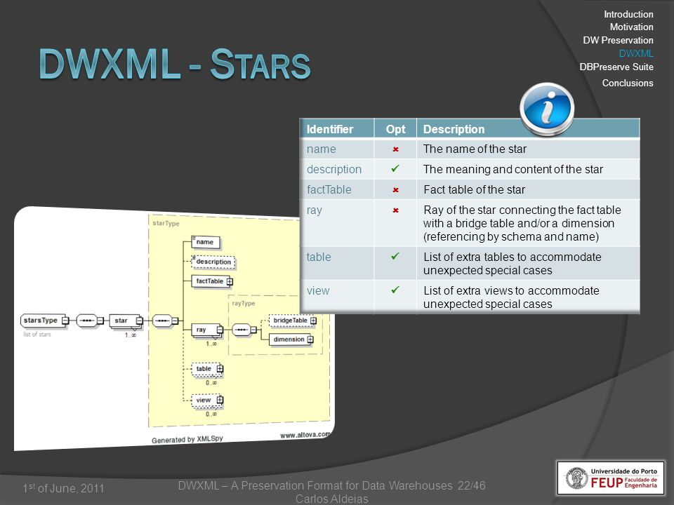 DWXML – A Preservation Format for Data Warehouses 22/46 Carlos Aldeias 1 st of June, 2011 Introduction Motivation DW Preservation DWXML DBPreserve Suite Conclusions
