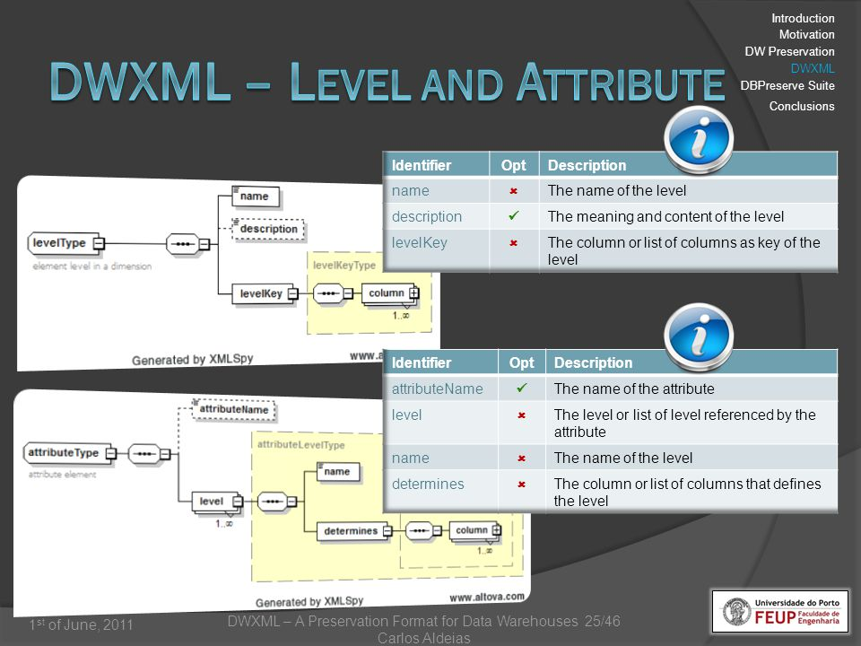 DWXML – A Preservation Format for Data Warehouses 25/46 Carlos Aldeias 1 st of June, 2011 Introduction Motivation DW Preservation DWXML DBPreserve Suite Conclusions