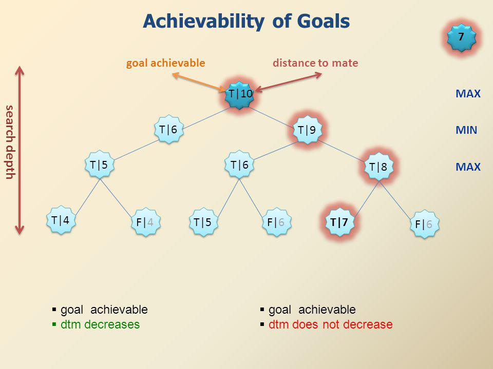 T|5 T|6 T|7 F|6 T|6 T|8 T|9 T|5 T|4 F|4 F|6 T|10 goal achievabledistance to mate Achievability of Goals search depth MAX MIN MAX 7 goal achievable dtm decreases goal achievable dtm does not decrease