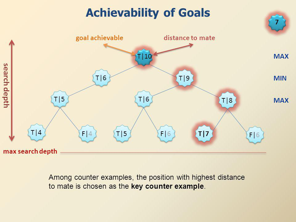 T|5 T|6 T|7 F|6 T|6 T|8 T|9 T|5 T|4 F|4 F|6 T|10 goal achievabledistance to mate Achievability of Goals search depth MAX MIN MAX 7 max search depth Among counter examples, the position with highest distance to mate is chosen as the key counter example.
