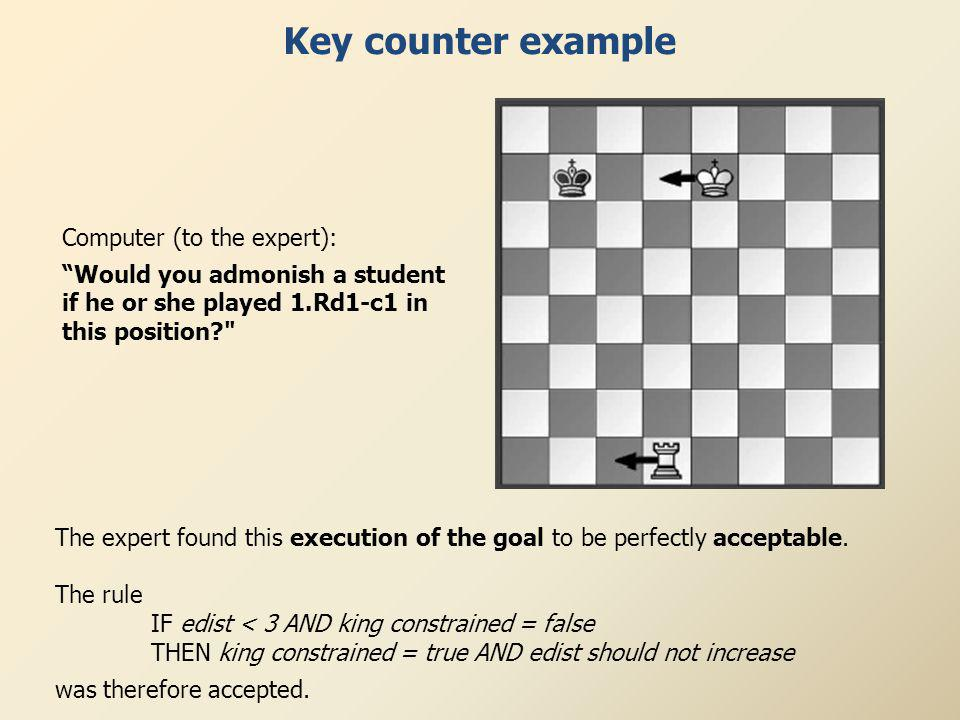 Key counter example Computer (to the expert): Would you admonish a student if he or she played 1.Rd1-c1 in this position The expert found this execution of the goal to be perfectly acceptable.