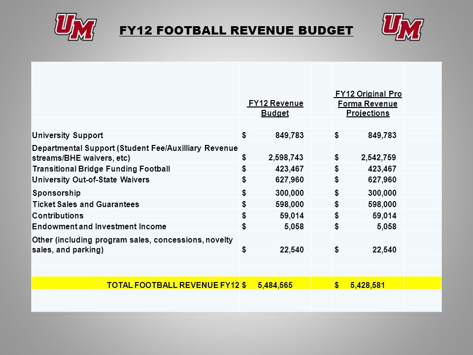 FY12 FOOTBALL REVENUE BUDGET FY12 Revenue Budget FY12 Original Pro Forma Revenue Projections University Support $ 849,783 Departmental Support (Student Fee/Auxilliary Revenue streams/BHE waivers, etc) $ 2,598,743 $ 2,542,759 Transitional Bridge Funding Football $ 423,467 University Out-of-State Waivers $ 627,960 Sponsorship $ 300,000 Ticket Sales and Guarantees $ 598,000 Contributions $ 59,014 Endowment and Investment Income $ 5,058 Other (including program sales, concessions, novelty sales, and parking) $ 22,540 TOTAL FOOTBALL REVENUE FY12 $ 5,484,565 $ 5,428,581