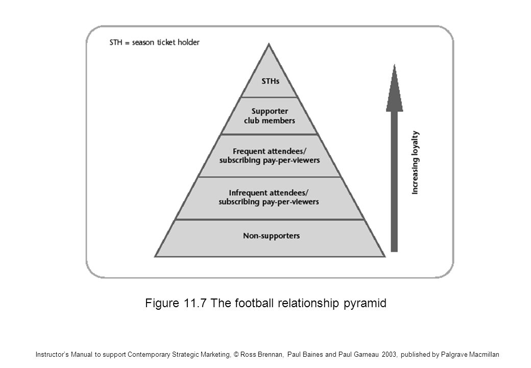 Instructors Manual to support Contemporary Strategic Marketing, © Ross Brennan, Paul Baines and Paul Garneau 2003, published by Palgrave Macmillan Figure 11.7 The football relationship pyramid