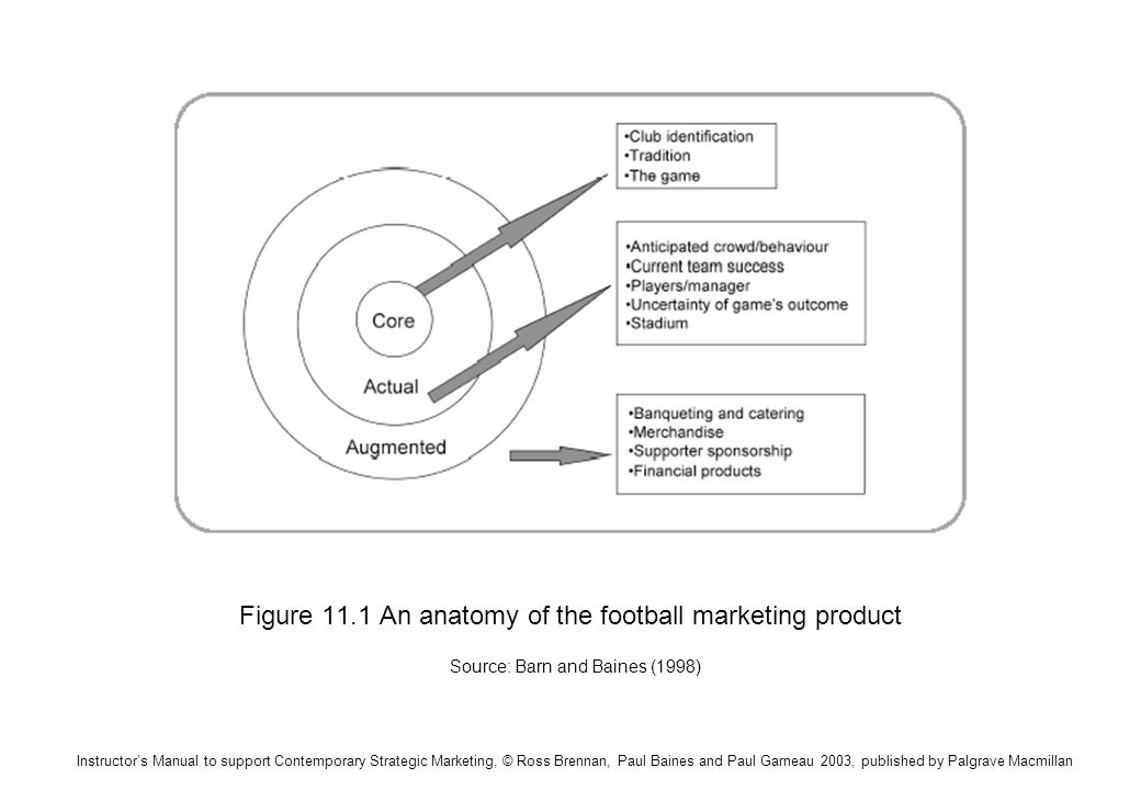 Figure 11.1 An anatomy of the football marketing product Source: Barn and Baines (1998)