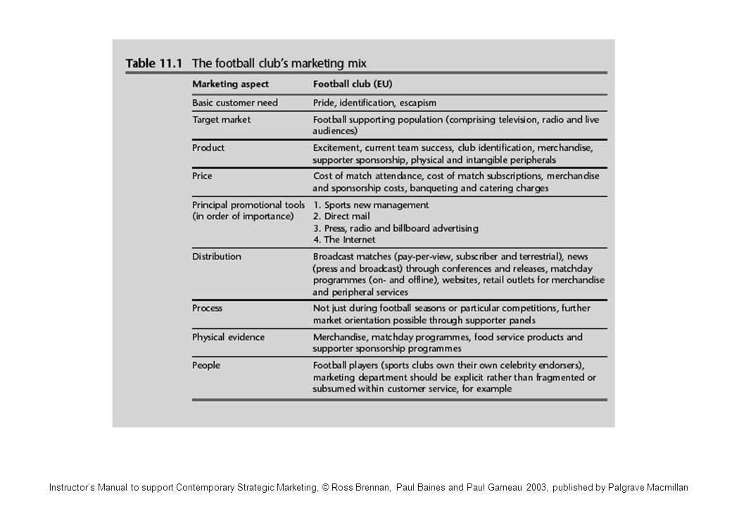 Instructors Manual to support Contemporary Strategic Marketing, © Ross Brennan, Paul Baines and Paul Garneau 2003, published by Palgrave Macmillan Table 11.1 The football clubs marketing mix