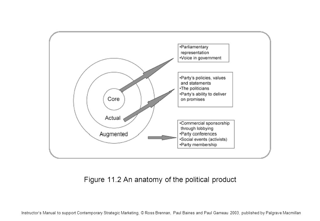 Instructors Manual to support Contemporary Strategic Marketing, © Ross Brennan, Paul Baines and Paul Garneau 2003, published by Palgrave Macmillan Figure 11.2 An anatomy of the political product