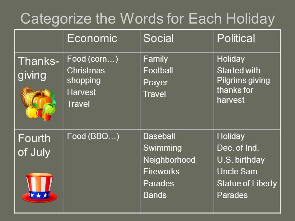 Categorize the Words for Each Holiday EconomicSocialPolitical Thanks- giving Food (corn…) Christmas shopping Harvest Travel Family Football Prayer Travel Holiday Started with Pilgrims giving thanks for harvest Fourth of July Food (BBQ…)Baseball Swimming Neighborhood Fireworks Parades Bands Holiday Dec.