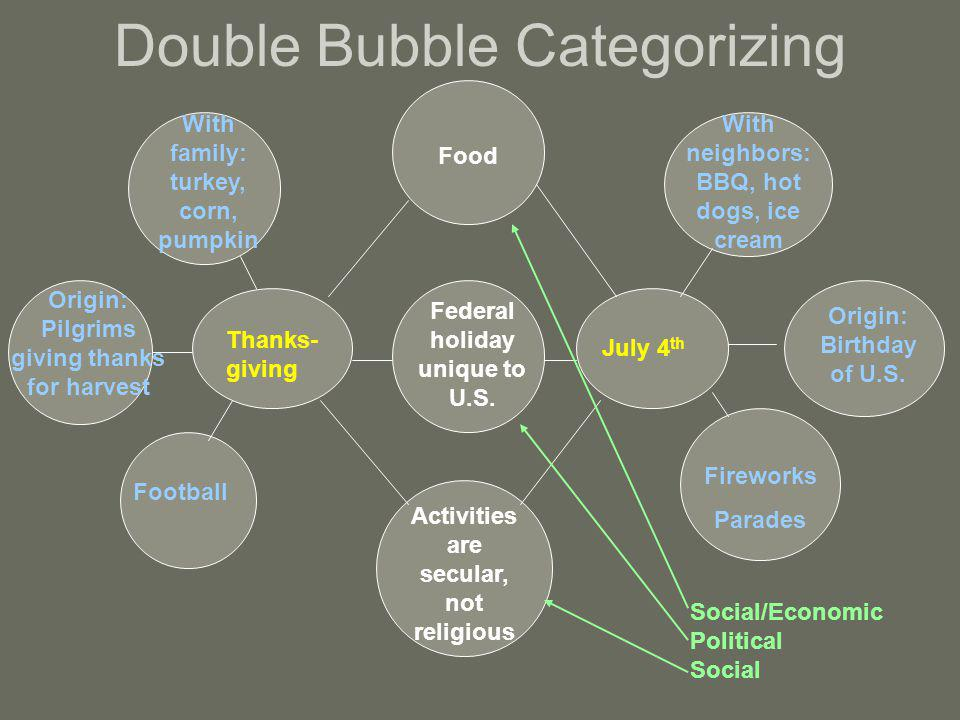 Double Bubble Categorizing Thanks- giving July 4 th Food Activities are secular, not religious Federal holiday unique to U.S.