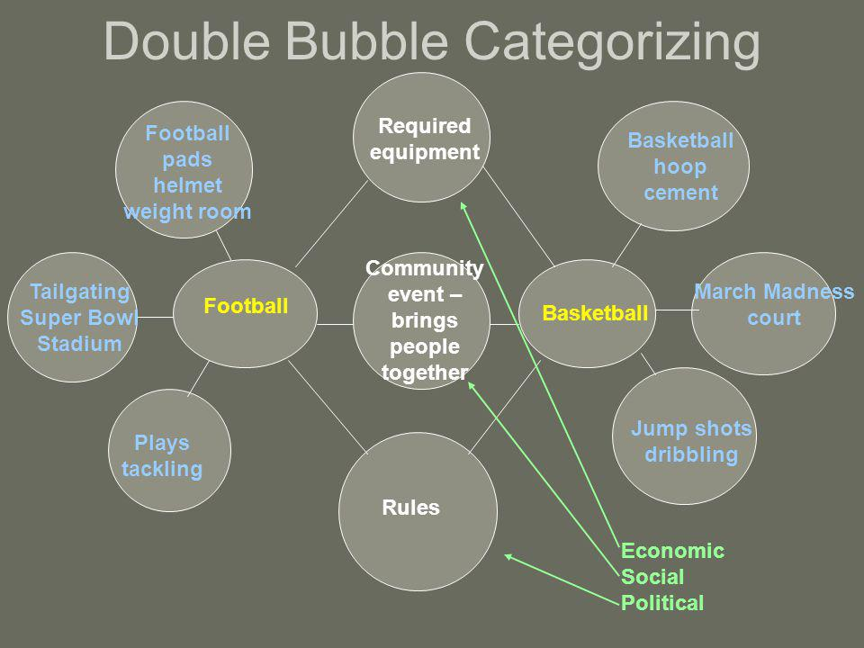 Double Bubble Categorizing Football Basketball Required equipment Rules Community event – brings people together Football pads helmet weight room Basketball hoop cement Plays tackling Jump shots dribbling Tailgating Super Bowl Stadium March Madness court Economic Social Political
