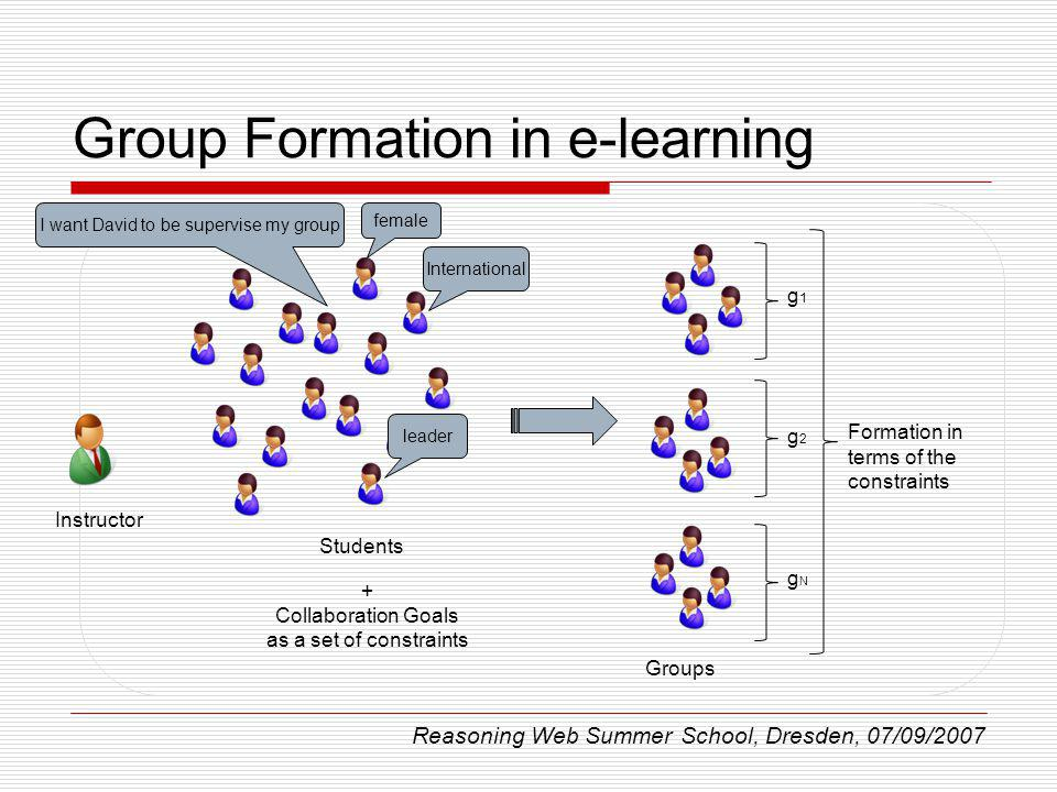 Group Formation in e-learning g1g1 g2g2 gNgN Formation in terms of the constraints + Collaboration Goals as a set of constraints Students Instructor Groups Reasoning Web Summer School, Dresden, 07/09/2007 International female leader I want David to be supervise my group