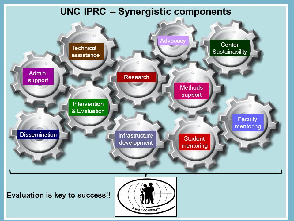 UNC IPRC – Synergistic components Infrastructure development Biostats/ methods support Research Translation Student mentoring Dissemination Intervention & Evaluation Faculty mentoring Methods support Center Sustainability Advocacy Admin.