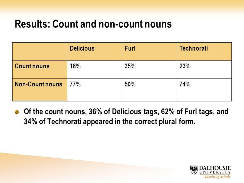 Results: Count and non-count nouns DeliciousFurlTechnorati Count nouns18%35%23% Non-Count nouns77%59%74% Of the count nouns, 36% of Delicious tags, 62% of Furl tags, and 34% of Technorati appeared in the correct plural form.