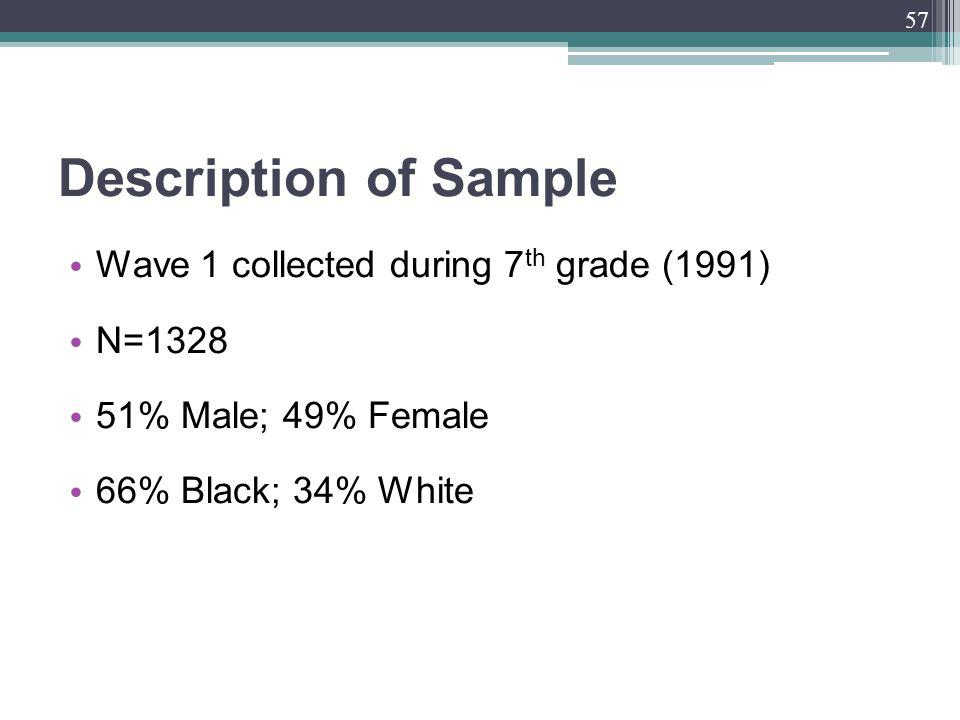 Description of Sample Wave 1 collected during 7 th grade (1991) N=1328 51% Male; 49% Female 66% Black; 34% White 57