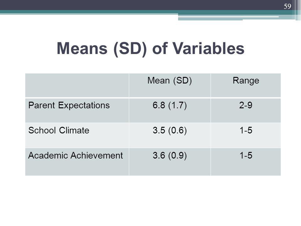 Means (SD) of Variables Mean (SD)Range Parent Expectations6.8 (1.7)2-9 School Climate3.5 (0.6)1-5 Academic Achievement3.6 (0.9)1-5 59
