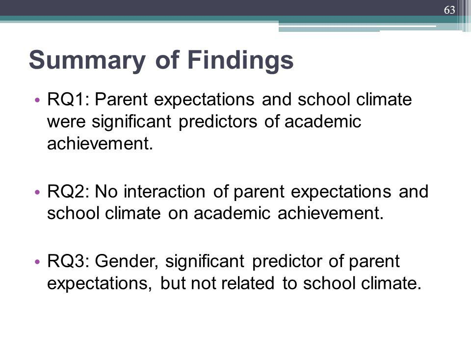 Summary of Findings RQ1: Parent expectations and school climate were significant predictors of academic achievement.