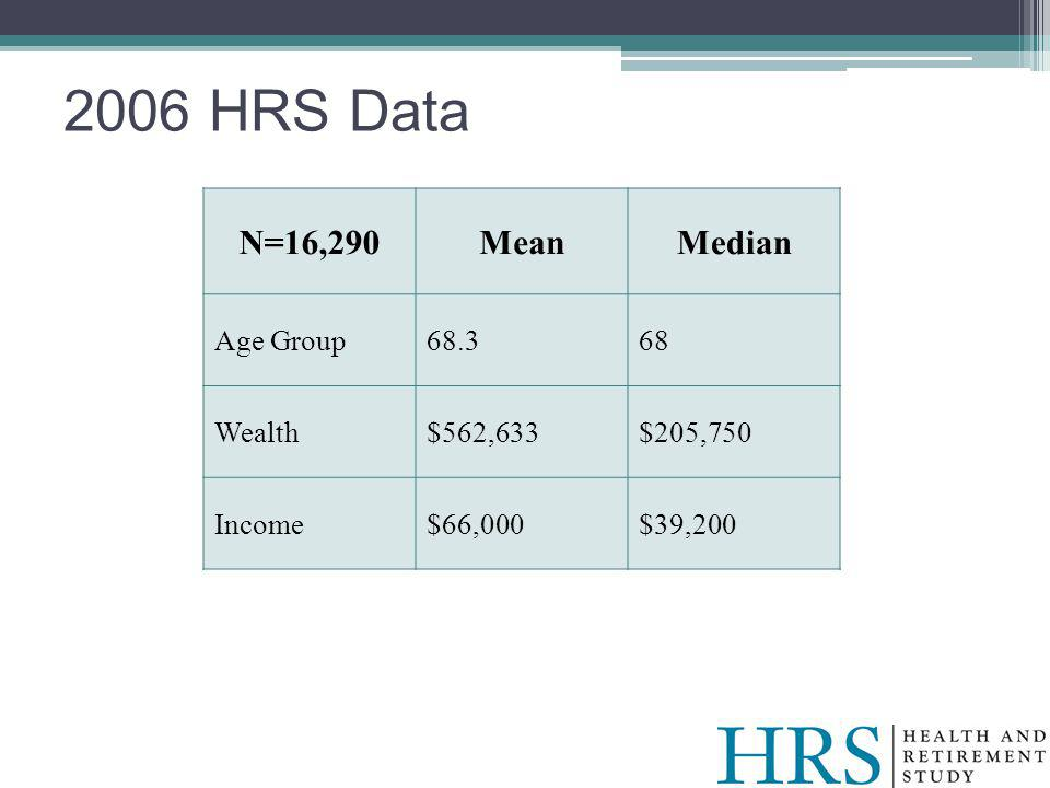 2006 HRS Data N=16,290MeanMedian Age Group68.368 Wealth$562,633$205,750 Income$66,000$39,200