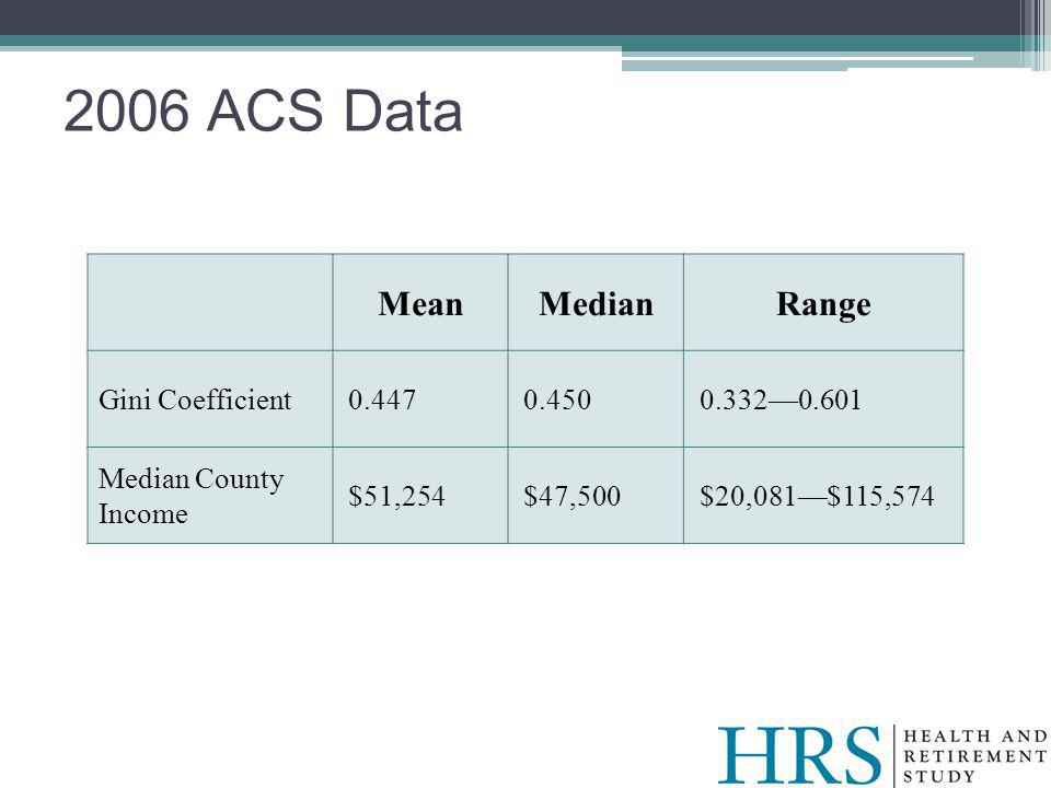 2006 ACS Data MeanMedianRange Gini Coefficient0.4470.4500.3320.601 Median County Income $51,254$47,500$20,081$115,574