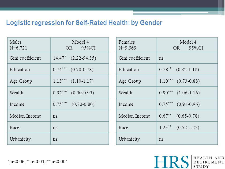 Logistic regression for Self-Rated Health: by Gender Males N=6,721 Model 4 OR 95%CI Gini coefficient14.47 * (2.22-94.35) Education0.74 *** (0.70-0.78) Age Group1.13 *** (1.10-1.17) Wealth0.92 *** (0.90-0.95) Income0.75 *** (0.70-0.80) Median Incomens Racens Urbanicityns Females N=9,569 Model 4 OR 95%CI Gini coefficientns Education0.78 *** (0.82-1.18) Age Group1.10 *** (0.73-0.88) Wealth0.90 *** (1.06-1.16) Income0.75 *** (0.91-0.96) Median Income0.67 ** (0.65-0.78) Race1.23 ** (0.52-1.25) Urbanicityns * p<0.05, ** p<0.01, *** p<0.001