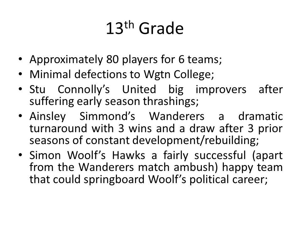 13 th Grade Approximately 80 players for 6 teams; Minimal defections to Wgtn College; Stu Connollys United big improvers after suffering early season thrashings; Ainsley Simmonds Wanderers a dramatic turnaround with 3 wins and a draw after 3 prior seasons of constant development/rebuilding; Simon Woolfs Hawks a fairly successful (apart from the Wanderers match ambush) happy team that could springboard Woolfs political career;