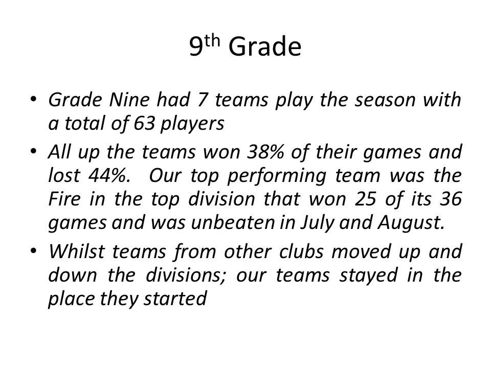 9 th Grade Grade Nine had 7 teams play the season with a total of 63 players All up the teams won 38% of their games and lost 44%.