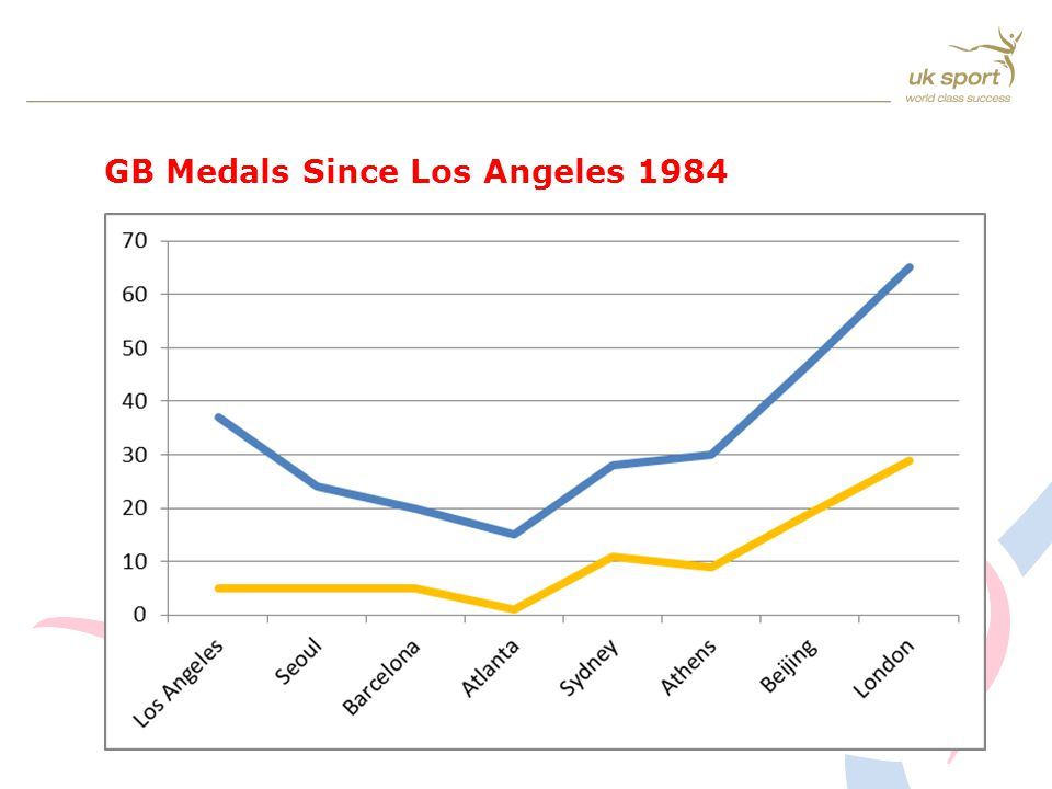 GB Medals Since Los Angeles 1984